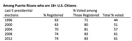 PR_voting_percentages_2012.png