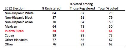 U.S._2012_eligible_voters.png