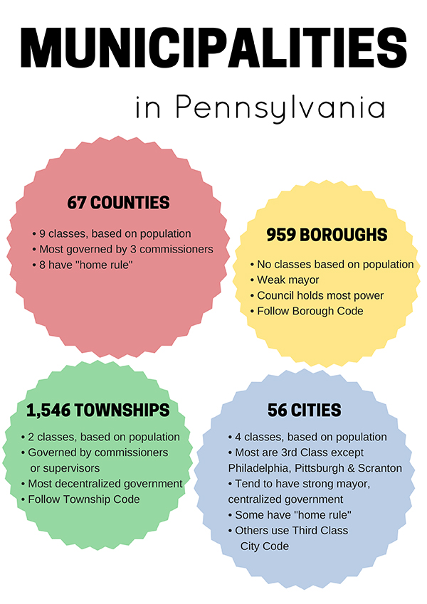 Municipalities in Pennsylvania edit small