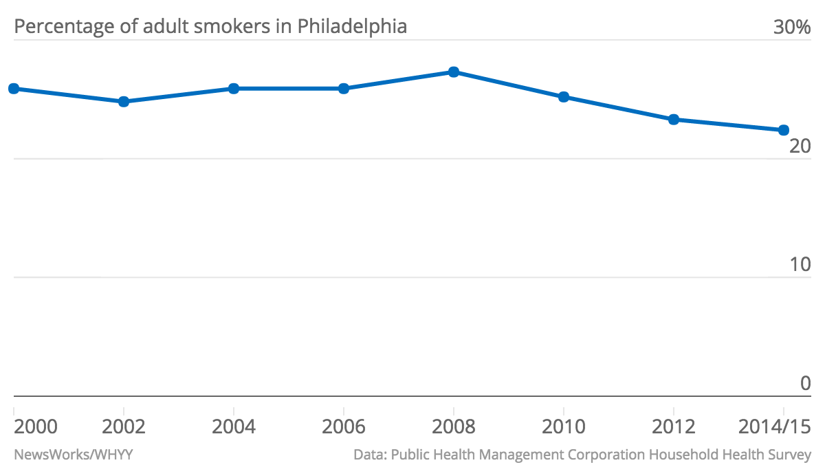Percentage-of-adult-smokers-in-Philadelphia-Percentage-of-smokers_chartbuilder.png