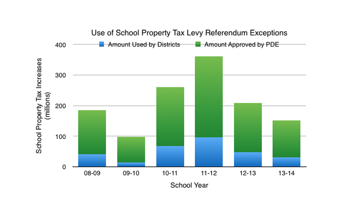 school propery tax levy1200